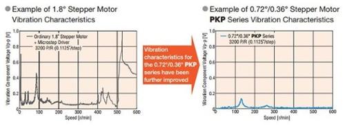 2-phase vs 5-phase vibration comparison