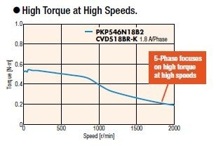 PKP 5-phase stepper motor speed torque curve