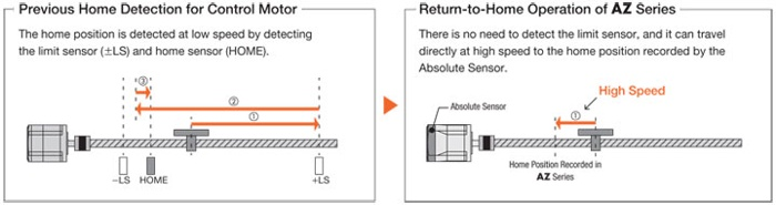Homing operation comparison: sensor homing vs absolute homing