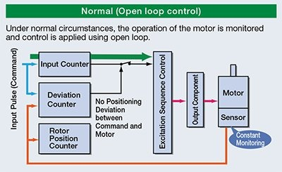Stepper motor open loop operation