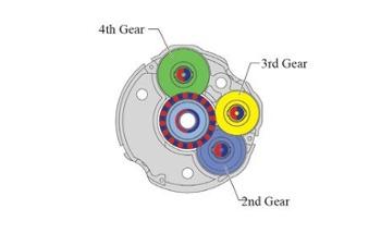 ABZO sensor peripheral gears