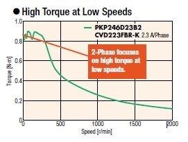 PKP stepper motor speed torque curve
