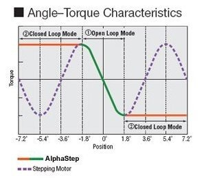 Maximizing torque with AlphaStep motor technology