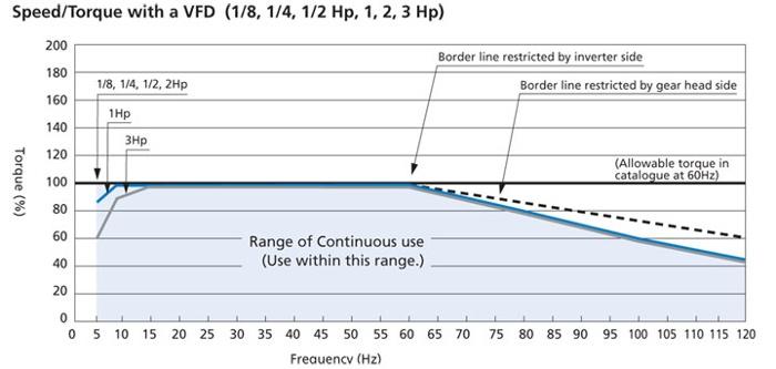 Speed-torque characteristics: Brother 3ph AC motor + Yaskawa VFD
