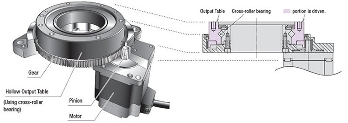 Hollow rotary actuator internal structure