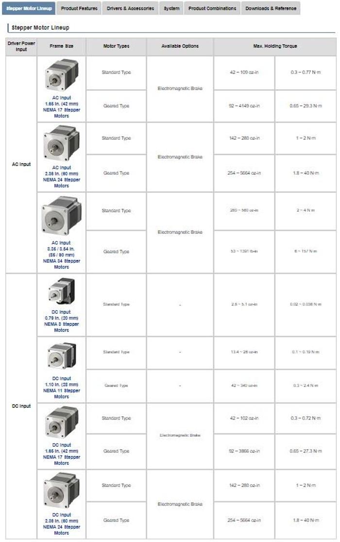 AZ AC/DC input motor lineup