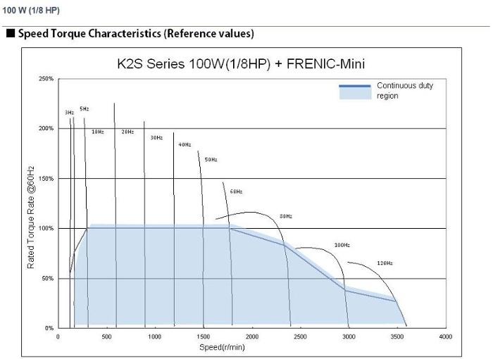 Speed torque characteristics - K2S 100W + Fuji Electric FRENIC-Mini VFD