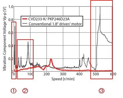 CVD driver vibration comparison