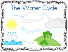 Water Cycle Packet Download