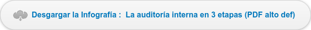 Desgargar la Infografía : La auditoría interna en 3 etapas (PDF alto  def)