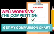 wellworks-vs-competition-comparison-chart