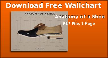 Download Free Wallchart Anatomy of a Shoe PDF File, 1 Page