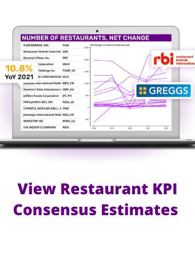 View Restaurant KPI Consensus Estimates