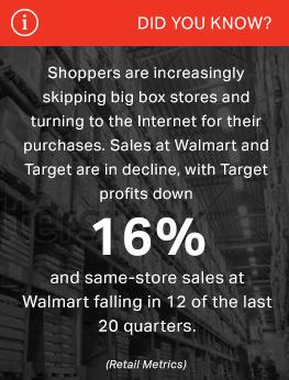 Shoppers are increasingly skipping big box stores and turning to the Internet for their purchases. Sales at Walmart and Target are in decline, with Target profits down 16 percent and same-store sales at Walmart falling in 12 of the last 20 quarters