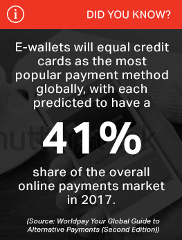 E-wallets will equal credit cards as the most popular payment method globally, with each predicted to have a 41% share of the overall online payments market in 2017.