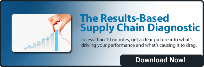 Download The Result-Base Supply Chain Diagnostic Scorecard