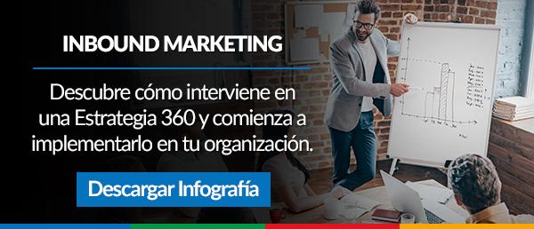 Descargar Infografía Estrategia Digital 360