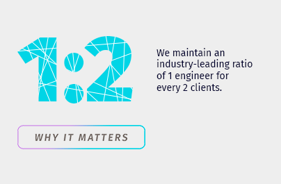 We maintain an industry-leading ratio of 1 technical staff member for every 2 clients.