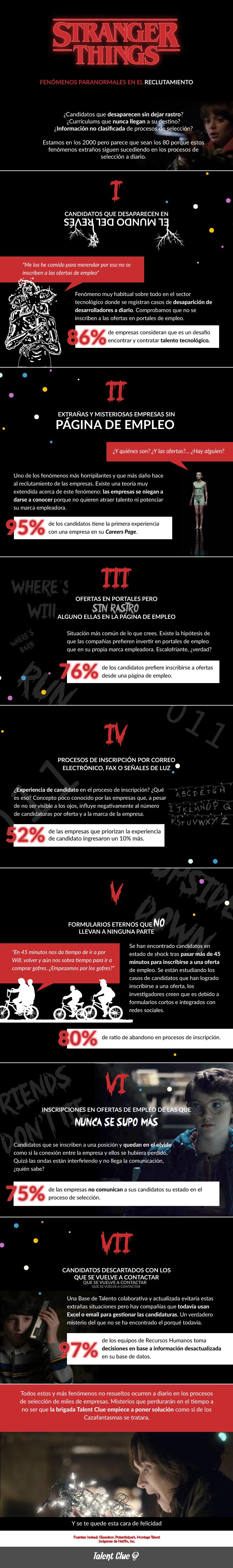 Talent Clue infografia