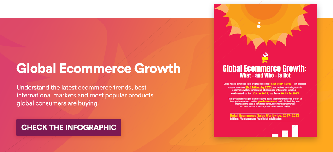 Infographic: Global Ecommerce Growth