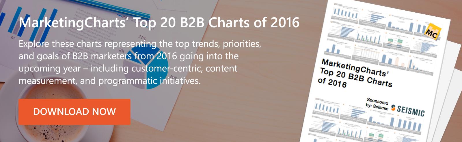 Top 20 B2B Marketing Charts