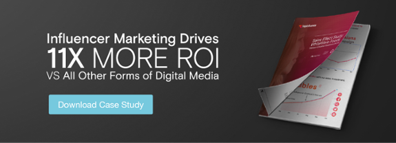 Influencer Markerting drives 11 times more ROI than other forms of digital advertising