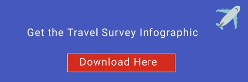 download the travel survey infographic