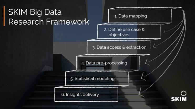 SKIM Big Data Market Research Framework