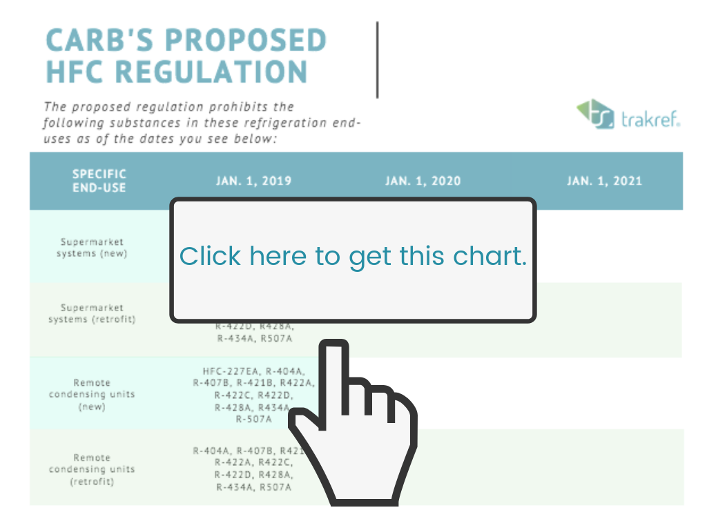 california refrigerant law 2018 chart on hfc prohibitions