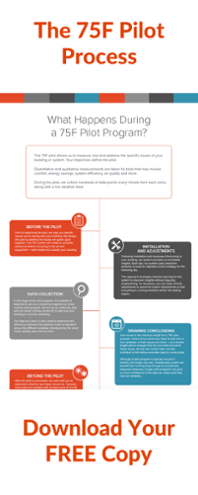 Get the 75F Pilot Process Infographic