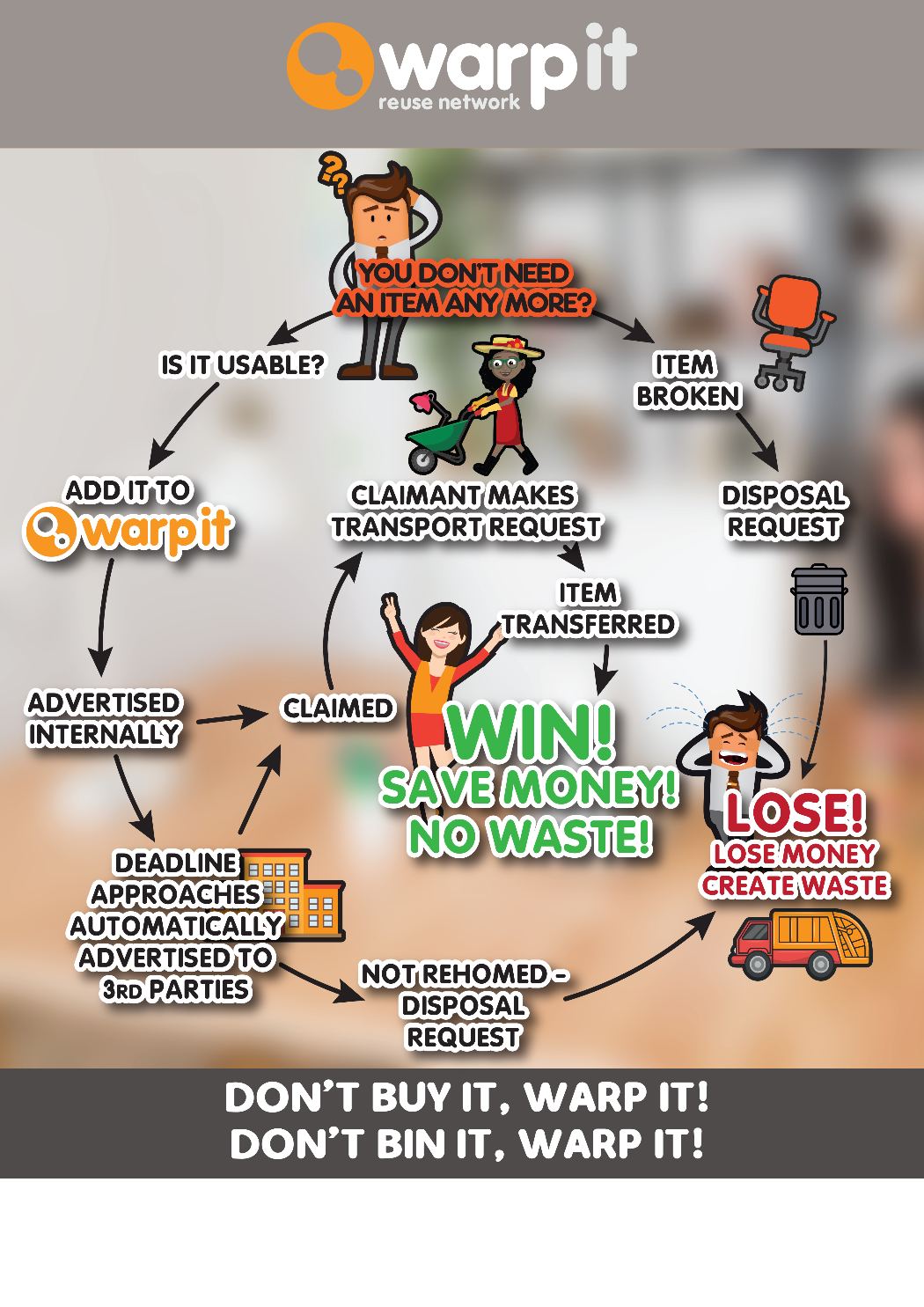 warp it process diagram