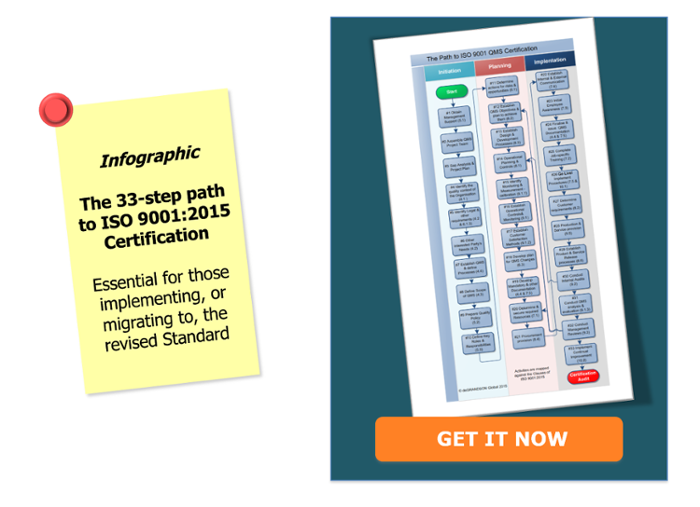 ISO 9001 Implementation Infographic