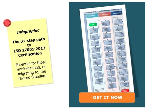 Path to ISO 27001 Certification