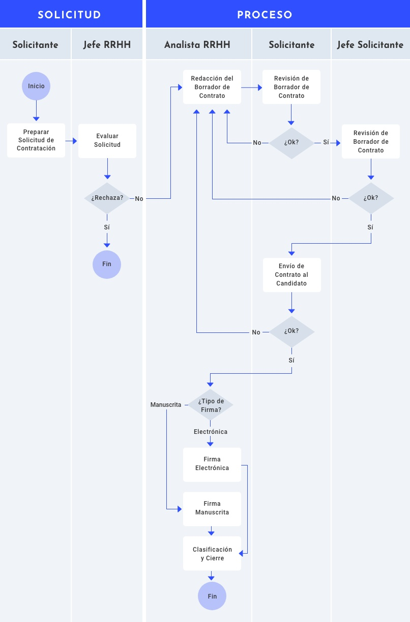 Flujo de un contrato de Recursos Humanos