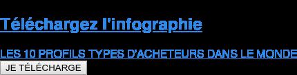 Téléchargez l'infographie  LES 10 PROFILS TYPES D'ACHETEURS DANS LE MONDE JE TÉLÉCHARGE