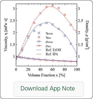 Download Viscosity of Two Component Mixtures Application Note!