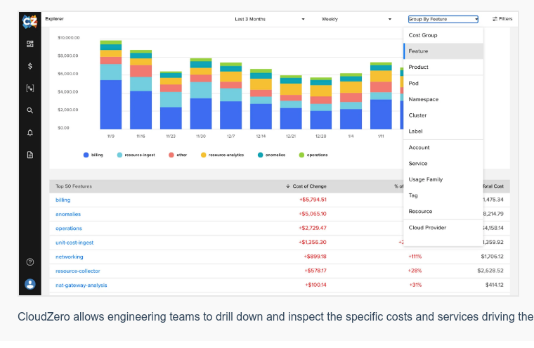 CloudZero allows engineering teams to drill down and inspect the specific  costs and services driving their product, features, and more. Group costs by  feature, product, service, or account to uncover unique insights about your  cloud costs that will help you answer what's changing, why, and what you can do  about it.Click here to learn more.