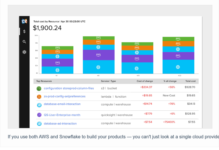 If you use both AWS and Snowflake to build your products — you can't just look  at a single cloud provider to measure cost metrics, like cost per product  feature or customer. That's why CloudZero combines costs from both AWS and  Snowflake to provide a holistic view of your cost of goods sold (COGS) and unit  cost.Click here to learn more.