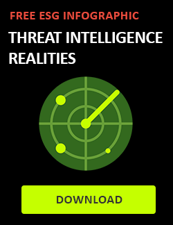 threat intelligence analysis