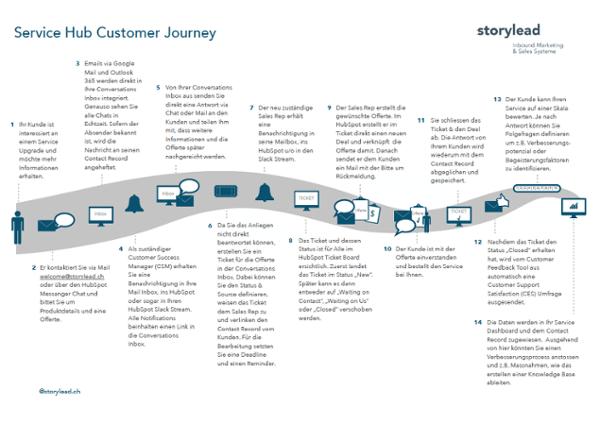 HubSpot Customer Journey mit dem Service Hub und Conversations Tool