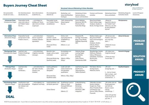 Buyers Journey Cheat Sheet Storylead