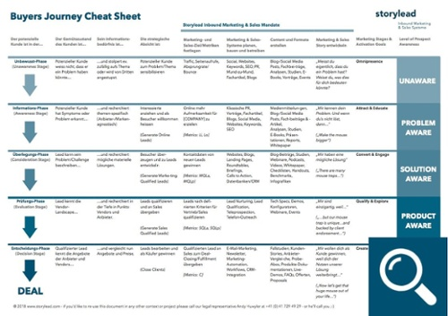 Buyers Journey Cheat Sheet Storylead