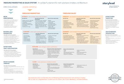 Der ultimative B2B Inbound Marketing und Sales Funnel