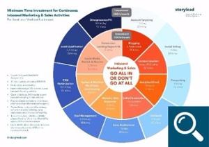 Storylead Time Investment Inbound Marketing & Sales