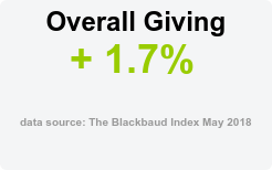 Overall Giving + 1.7%  data source: The Blackbaud Index May 2018