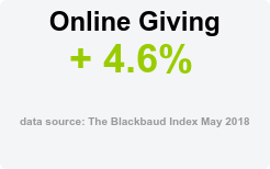 Online Giving + 4.6%  data source: The Blackbaud Index May 2018