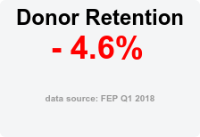 Donor Retention - 4.6%  data source: FEP Q1 2018