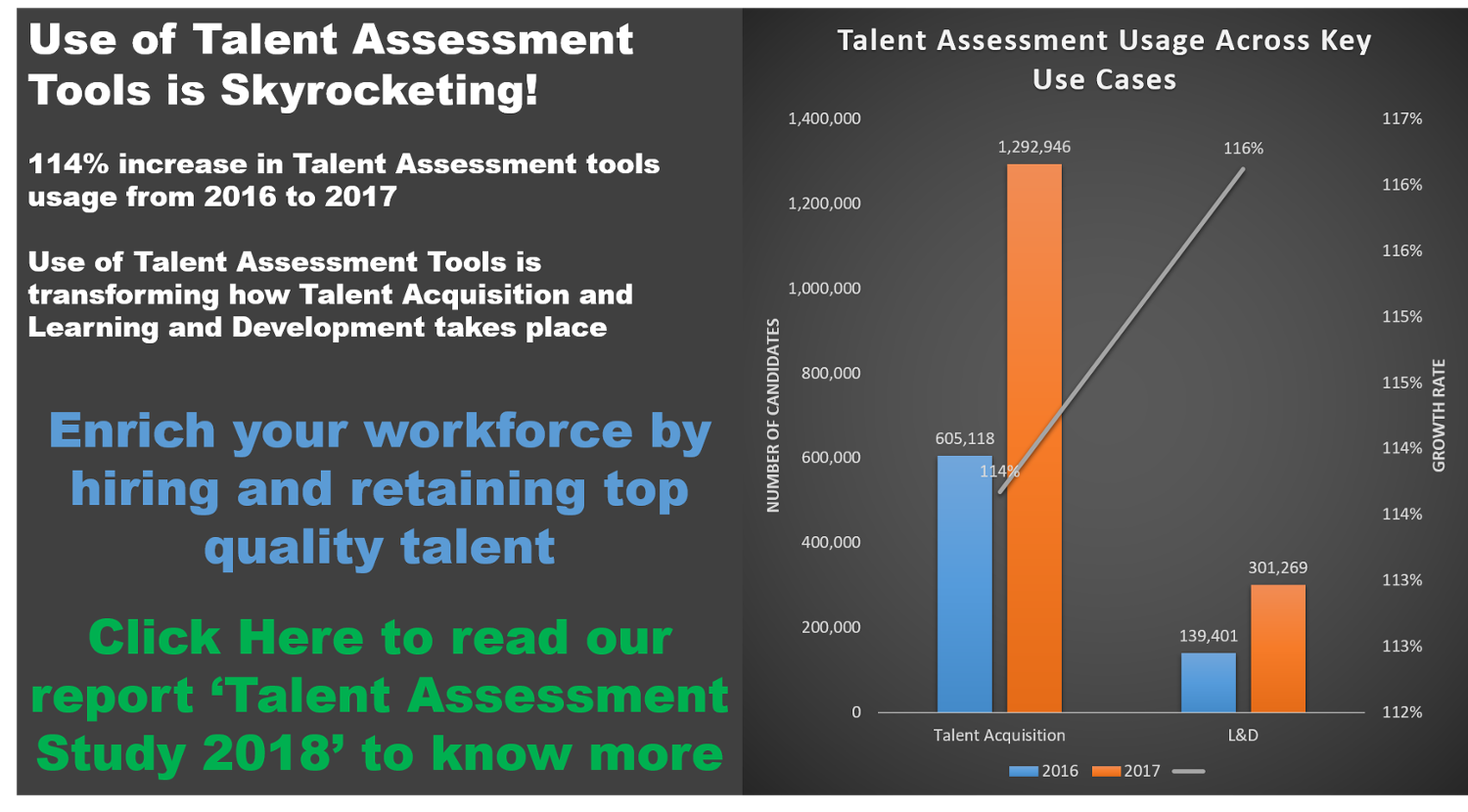 talent assessment study 2018