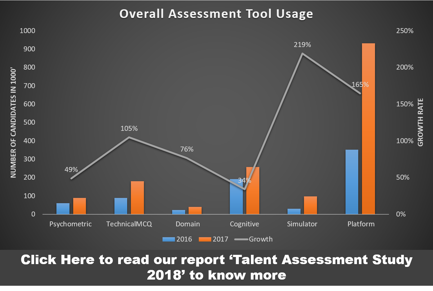Talent Assessment Tools Trends 2018; Talent Assessment Study; Psychometric, Cognitive, Simulators, Talent Assessment types of tools , Talent Assessment Trends 2018