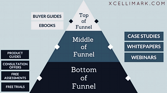 Aligning The Decision Making Funnel with Your Marketing & Sales Efforts